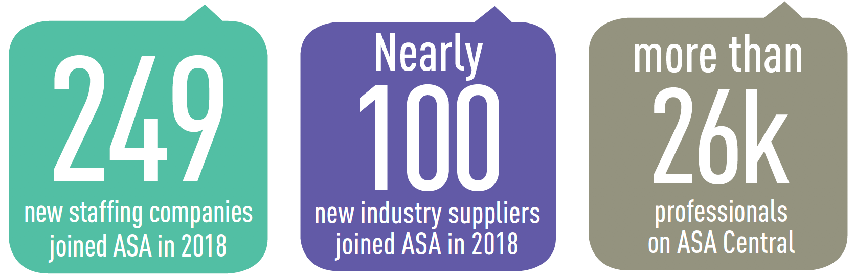 ASA Delivers the Largest Audience of Staffing Professionals